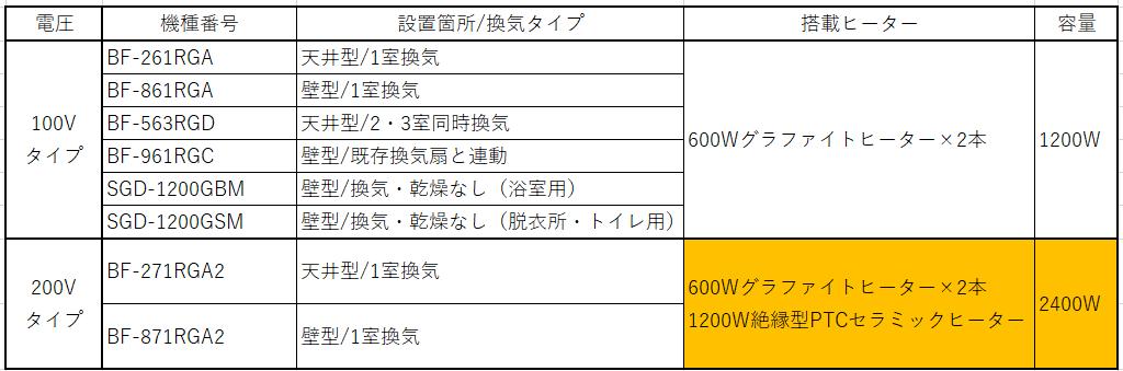 浴室換気乾燥暖房機の100Vと200Vのヒーターの違い
