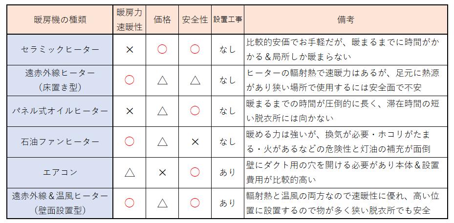 脱衣所(洗面所)で使用する可能性のある暖房機の種類とその特徴