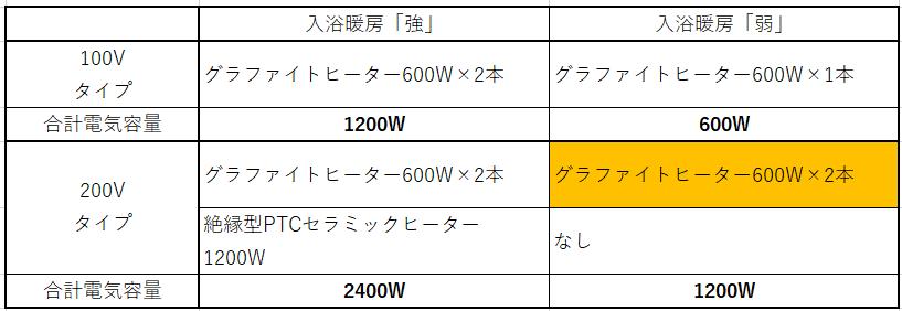 浴室換気乾燥暖房機200Vタイプの予備暖房「強」「弱」の調整について