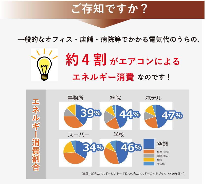ご存知ですか?一般的なオフィス・店舗・病院等でかかる電気代のうち約4割がエアコンによるエネルギー消費なのです!