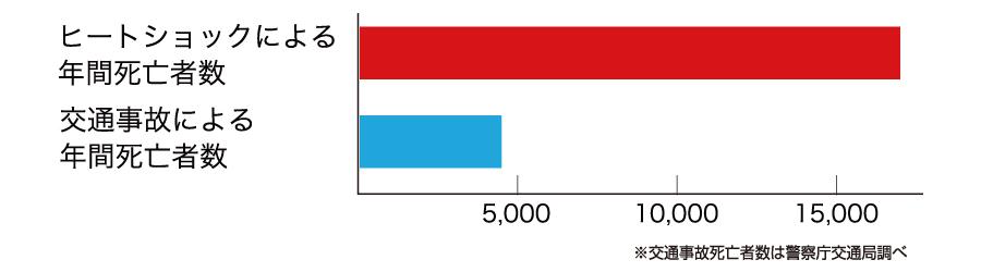 年間死亡者数グラフ
