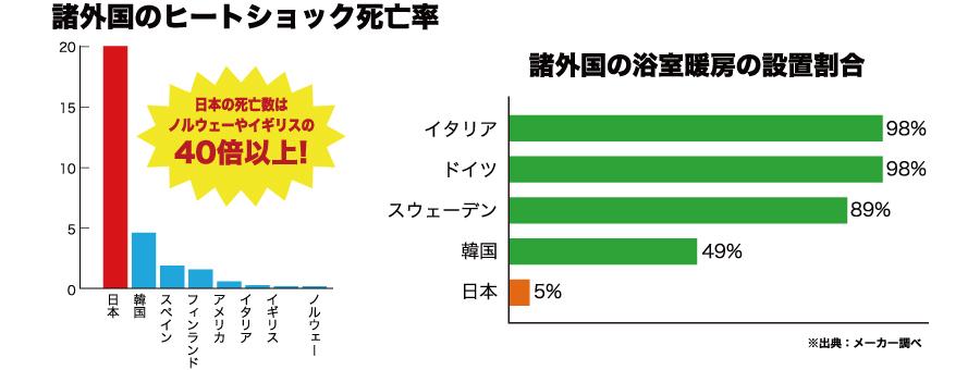 死の原因ランキング(日本国内編)【2020 ...